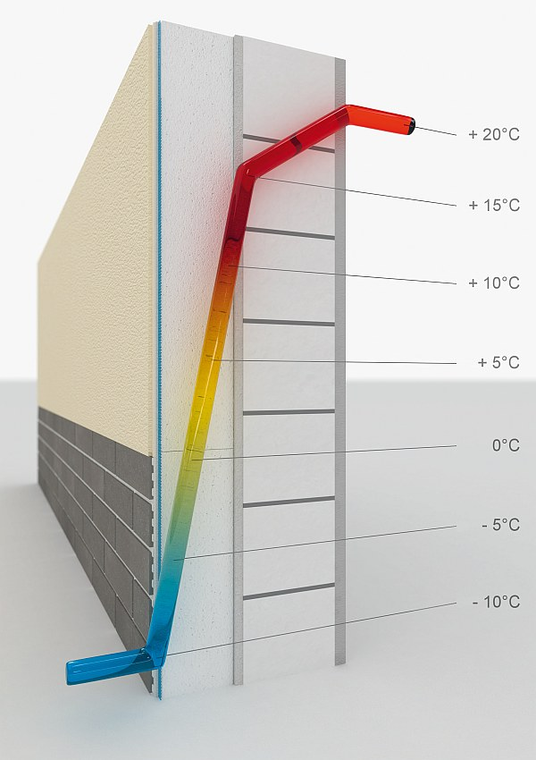 Wärmedämmverbundsysteme WDVS Fassade außen